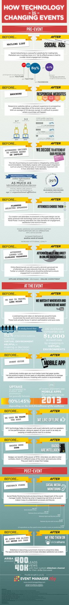 Event Technology: 133 Trends, Ideas, and Tools That Work Edition) Infografik: Wie Technologie Event Planning Tips, Event Planning Business, Business Events, Corporate Events, Event Ideas, Business Ideas, Party Ideas, Event Marketing, Marketing Digital