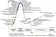 Gartner Hype Cycles provide a graphic representation of the maturity and adoption of technologies and applications, and how they are potentially relevant to solving real business problems and exploiting new opportunities. 3d Printing Business, 3d Printing Service, Cloud Computing, Big Data Applications, It Management, Project Management, Mesh Networking, Information Architecture, Digital Technology