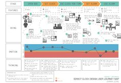 Jolog Experience Map, Customer Experience, Web Design Trends, App Design, Service Blueprint, International Typographic Style, Customer Journey Mapping, Service Map, Design Thinking