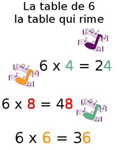 exercice table multiplication 6 Multiplication Strategies, Simple Math, Cycle 3, French Lessons, Fractions, Classroom Organization, Montessori, Teacher, Math Equations
