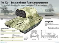 The Buratino heavy flamethrower system. A fuel-air explosive multiple rocket launcher system. First type with mm rockets would be bought by my military Army Vehicles, Armored Vehicles, Tank Armor, Military Armor, Naval, Battle Tank, Military Equipment, War Machine, Armed Forces