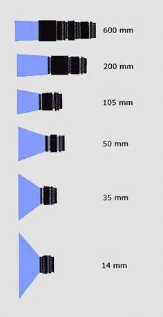 Lenses #photographytips
