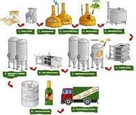 How to Make Beer!