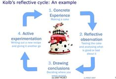 Kolb's learning cycle, still applicable from 1984? #WeSpeechies