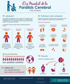 Día Mundial de la Parálisis Cerebral, Medical Times , Infografía Médica