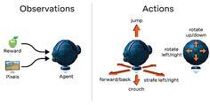 Alphabetの人工知能部門であるDeepMindは、エージェントベースのAI研究のための3Dゲームのようなプラットフォーム「DeepMind Lab」をオープンソース化すると発表した。イーロン・マスク氏やAmazon Web Services(AWS)などが支援するAI研究機関OpenAIも、「Universe」をリリースしている。
