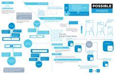The iOS Design Cheat Sheet
