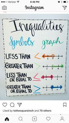 online education tips,online education learning,online education courses,online education advantages Math Teacher, School Classroom, Teaching Math, Math Math, Algebra Activities, Math Worksheets, Math Charts, Math Anchor Charts, Sixth Grade Math