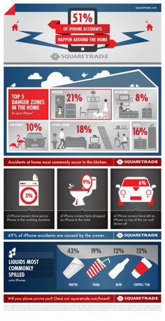 As áreas mais perigosas para se quebrar um IPhone #infográfico