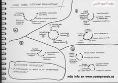 Comparto con vosotros las notas sobre el proceso de Customer Development.