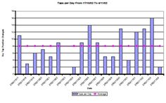 illustrates the number of taps that are changed per day for the period to Asset Management, Taps, Case Study, Investigations, Bar Chart, Period, Change, Number, Health