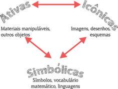 Conhecer mais sobre as representações, permite que se credite o por que do rigor com determinada linguagem e o quão importante é que se consiga corresponder entre as diversas formas de representação. http://bit.ly/representacoes-matematica