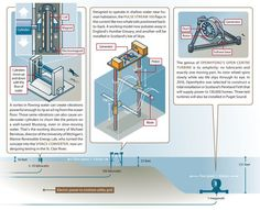 Types and working principles of tidal turbines based on the location.