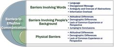 Identifying the barriers that lead to ineffective communication. There are 3 main categories of barriers which are physical barriers, barriers involving words and barriers involving people's backgrounds What Is Effective Communication, Jumping To Conclusions, Information Overload, Definitions, Physics, Presentation, Backgrounds, Language, Messages