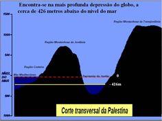 História e Geografia Bíblica: Mar Morto - Depressão