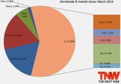 Thị phần Chrome đã vượt qua Firefox, IE 11 tăng trưởng - Huy Hoàng