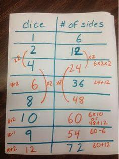 The Elementary Math Maniac: I Love Ratio Tables