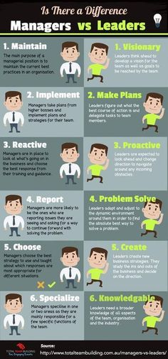 Elevate Your Sessions- 5 Day Challenge - Managers vs Leaders Infographic. Leadership Coaching, Leadership Roles, Educational Leadership, Coaching Quotes, Life Coaching, Leadership Abilities, Student Leadership, Leadership Lessons, Leader Vs Manager