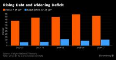 The Charts That Show Kenya's Economy After Four Years of Jubilee - Bloomberg