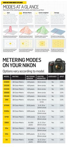 15 Must See Cheatsheets and Infographics For Photographers - Nikon - Trending Nikon for sales. - 15 Must See Cheatsheets and Infographics For Photographers Pictured Nikon metering-modes_TPA Dslr Photography Tips, Photography Cheat Sheets, Digital Photography School, Photography Lessons, Photography Tutorials, Amazing Photography, Photography Equipment, Photography Hashtags, Photography Training