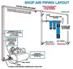 Resultado de imagen de Air Compressor Line Layout