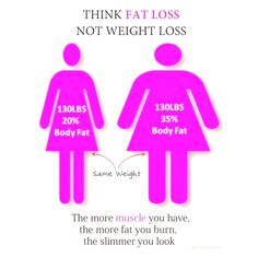 Like my pics @wow.fit.girlz  .  A little #FatLoss vs #WeightLoss 101 to make sure that you are not measuring your health & wellness journey with just your #BodyWeight. Yes tag that friend that constantly stresses out about the number on the scale. Swipe across for #BodyFatPercentageChart Its Day2 of our #30DaysOfHealthyLiving and tonights #FacebookLive 5pm PST/8pm EST is on #Measurements everything from #BodyFat percentages Girth Measurements #WaistlineCircumference to #Bodytypes and much…