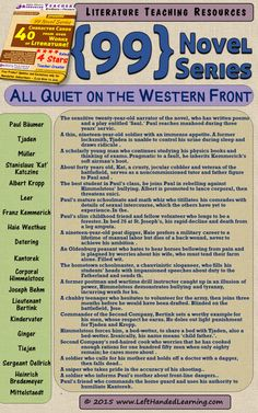 All Quiet on the Western Front - here's a character cheat-sheet taken from the Highly Effective Teaching Resource {99 Novel} Series by LeftHandedLearning.com - An easy to use Differentiated Instruction technique, for scaffolding, Inclusion, regular or Special Education. A must for English teachers! Get them all at https://www.teacherspayteachers.com/Store/Left-handed-Learning/Category/-99-Novel-Series