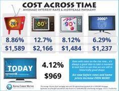 Cost Across Time; Average Interest Rate & Mortgage Payment [Infographic] - The Winning Team Real Estate Group