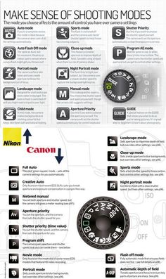 A cheat sheet for understanding the basic different modes on your camera before moving onto manual settings. Covers both Canon and Nikon