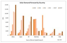 solar demand forecast by country