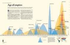 Age of Empires infographic, by time spanned and amount of land conquered.