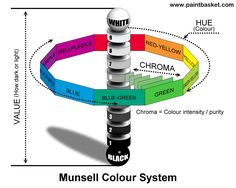 http://www.paintbasket.com/munsell/munsell_print.jpg Munsell Colour System