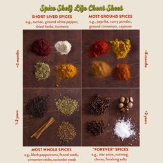 Spices don't last forever, and fresher is better. If you have a few spices you don't use all that often, make sure they haven't lost that flavor with this cheat sheet.