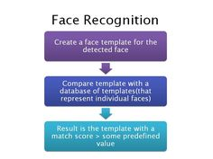Virtual Reality: Tutorial - Face Detection Steps - Face Detection Algorithm