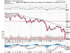 Borsa Milano -1%. Fuga dall'oro, -7% e buca $1.400