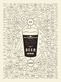 beer types- a comprehensive list