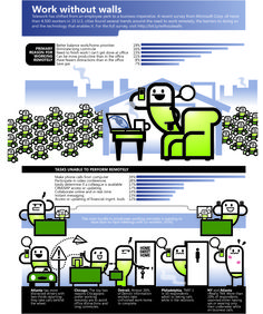 Remote Worker Infographic