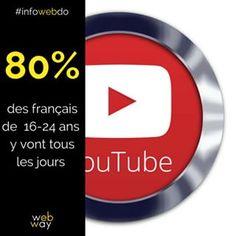 80% des français de 16-24 ans vont tous les jours sur @youtube. #teen #teenagers #socialmedia #marketingdigital #digitalmarketing #video #videos #infowebdo #wewillwebyou France, Marketing, Instagram, D Day, French