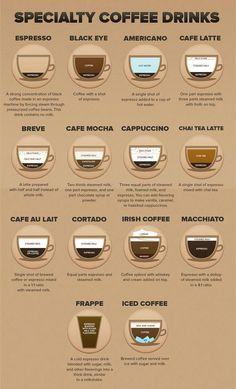 Specialty Coffee Drinks // Latte // Iced Coffee // Cappuccino // Breve // Maccihato // Pour Over // Starbucks hacks // Make your own coffee at home // Coffee Shot, Coffee Menu, Coffee Tables, Coffee Poster, Espresso Drinks, Espresso Coffee, Coffee Coffee, Coffee Pods, Coffee Maker