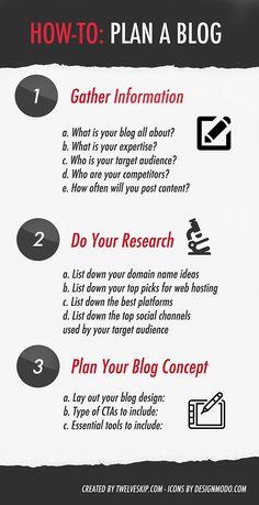 Beginners Guide: Planning A Blog @ http://www.twelveskip.com/guide/blogging/1249/how-to-plan-a-blog