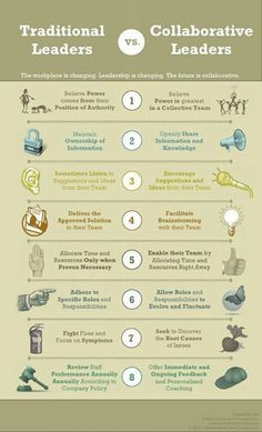 Leadership is changing. The future is collaborative leaders. Read through these 8 indicators to see if your leadership style will lead you into the future. Source: Traditional vs Collaborative Leaders Infographic - e-Learning Infographics School Leadership, Educational Leadership, Leadership Development, Leadership Quotes, Professional Development, Change Leadership, Leadership Strengths, Leadership Models, Leadership Examples