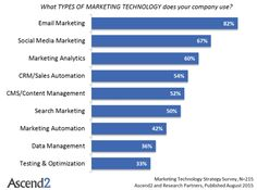 43% of companies using a marketing automation platform (MAP) have been doing so for over 4 years. (Aberdeen Group)