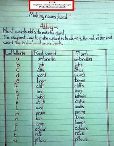 Plural - learning GO English Grammar Notes, Teaching English Grammar, English Grammar Worksheets, English Verbs, English Vocabulary Words, Grammar Lessons, English Language Learning, English Writing, English Study