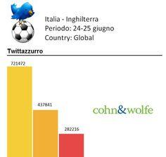 Twitter Euro 2012: scopri chi è l'azzurro più twittato