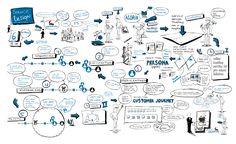 visual-service-design-executive-workshop-8b3416cee23081a08a48c8bf92e9c058.jpg (7947×4874)