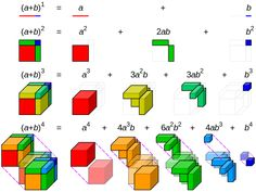 Binomial theorem visualisation - Binomial coefficient - Wikipedia, the free encyclopedia