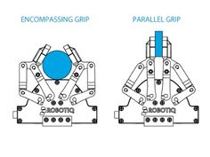 More Than Just a Parallel Gripper: How Does It Works? Robot Gripper, Robot Hand, Robot Technology, Blacksmith Projects, Mechanical Design, Machine Design, Arduino, Inventions, It Works