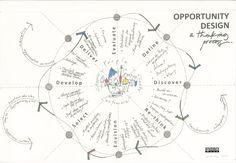 Design Thinking Process http://dstudio.ubc.ca/files/2009/12/Opportunity-DesignCCmed.jpg