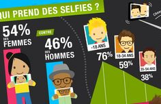 Infographie GSM55 Smartphone photo selfie sexy Ap French, Selfie Sexy, Teaching French, Points, Croissant, Cas, Comme, Selfies, Identity