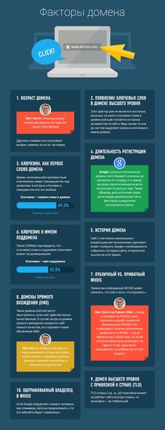 200 факторов ранжирования Google
